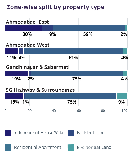 Ahmedabad_Zone wise property type_Jul-Sep 2016