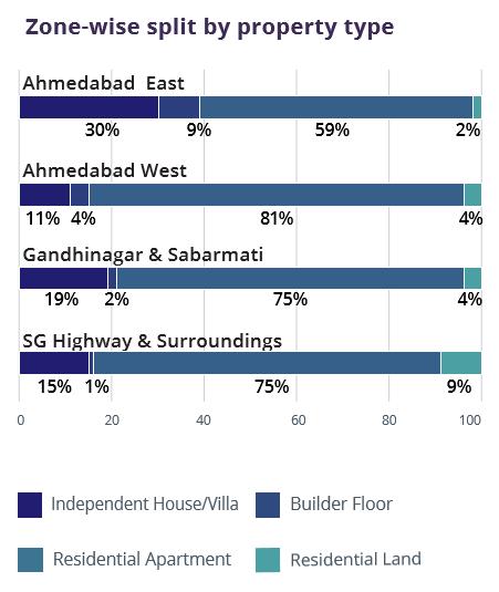 Ahmedabad_Zone wise property type_Jul-Sep 2016