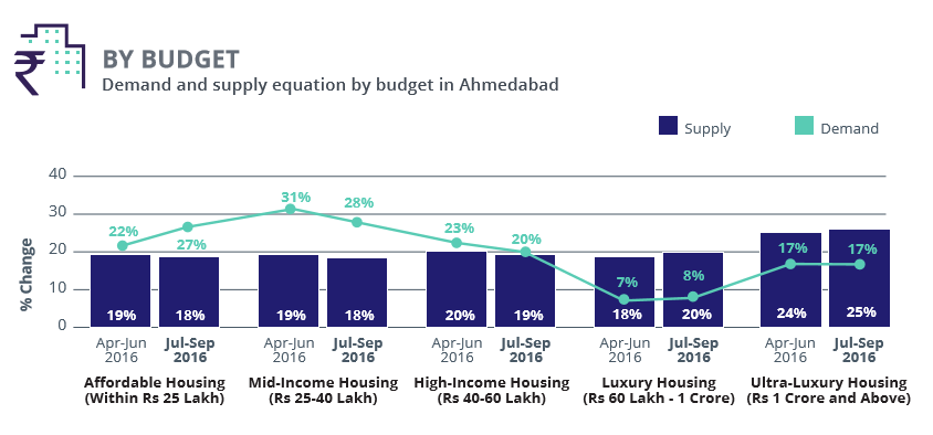 Ahmedabad_demand supply budget_Jul-Sep 2016