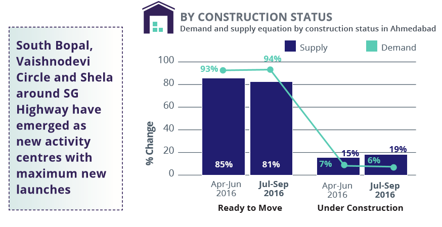 Ahmedabad_demand supply construction status_Jul-Sep 2016