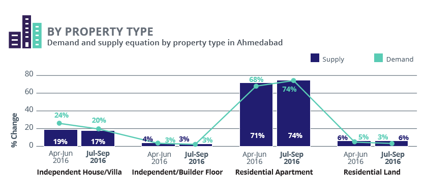 Ahmedabad_demand supply property type_Jul-Sep 2016