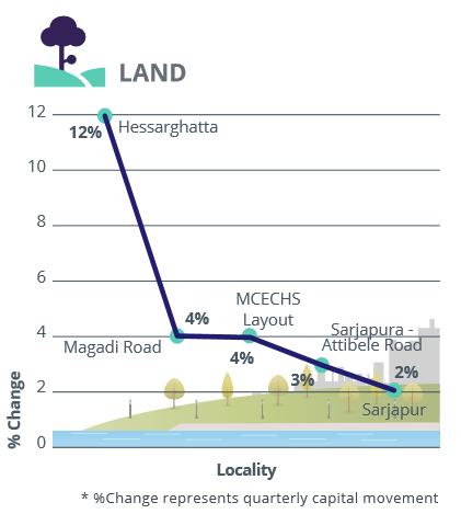 Bangalore_East and South_capital analysis_land_Jul-Sep 2016