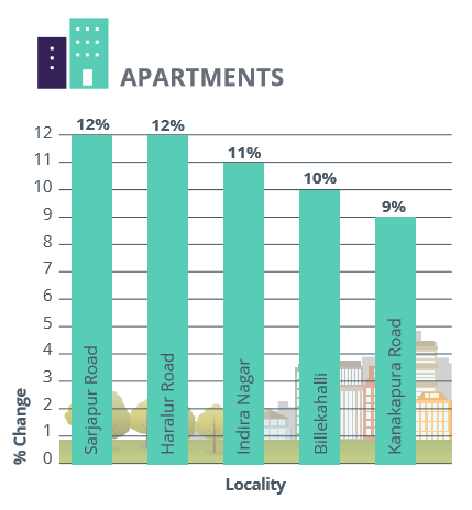 Bangalore_East and South_rental analysis_apartments_Jul-Sep 2016