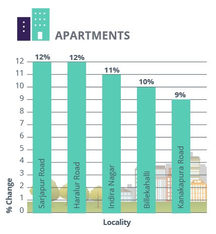 Bangalore_East and South_rental analysis_apartments_Jul-Sep 2016
