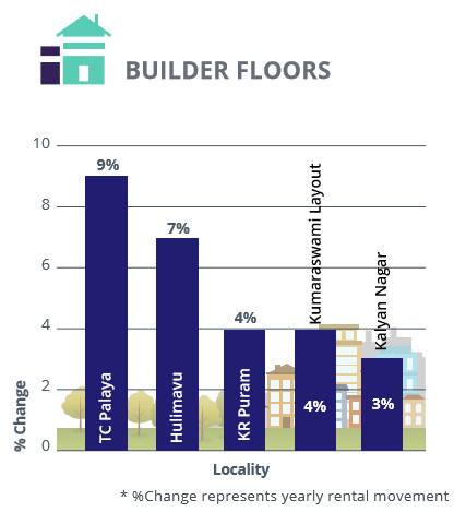 Bangalore_East and South_rental analysis_builder floors_Jul-Sep 2016