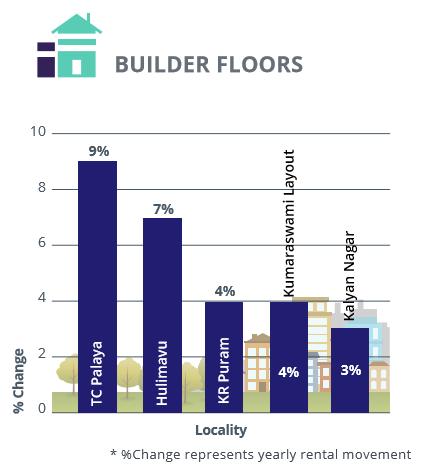 Bangalore_East and South_rental analysis_builder floors_Jul-Sep 2016