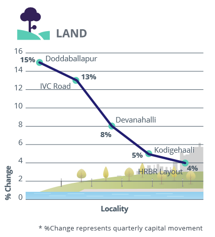 Bangalore_West, North and Central_capital analysis_land_Jul-Sep 2016