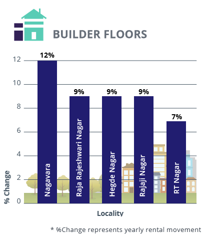 Bangalore_West, North and Central_rental analysis_builder floors_Jul-Sep 2016
