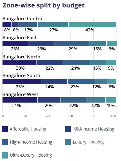 Bangalore_Zone wise budget_Jul-Sep 2016