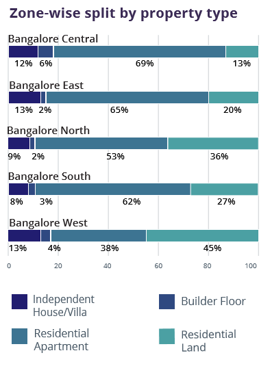 Bangalore_Zone wise property type_Jul-Sep 2016