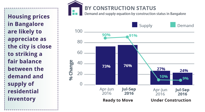 Bangalore_demand and supply Construction Status_Jul-Sep 2016