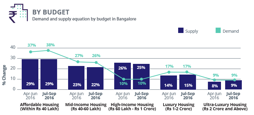 Bangalore_demand and supply budget_Jul-Sep 2016