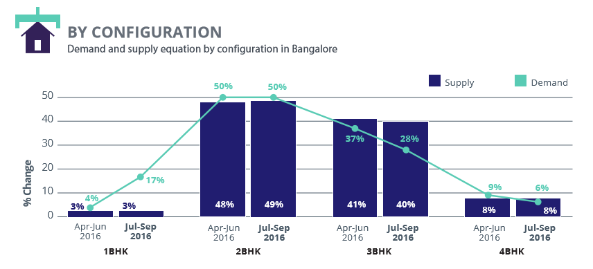 Bangalore_demand and supply configuration_Jul-Sep 2016