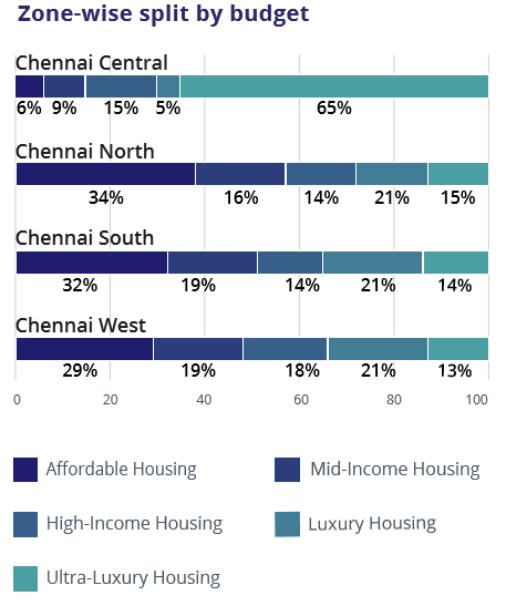 Chennai_Zone wise budget_Jul-Sep 2016
