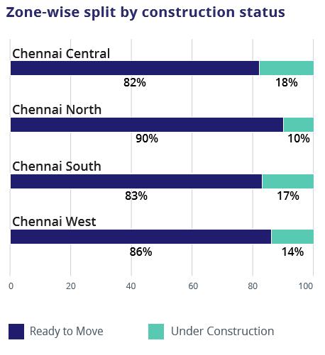 Chennai_Zone wise construction status_Jul-Sep 2016