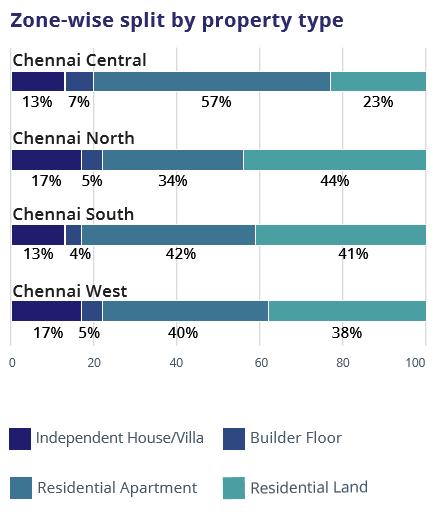 Chennai_Zone wise property type_Jul-Sep 2016