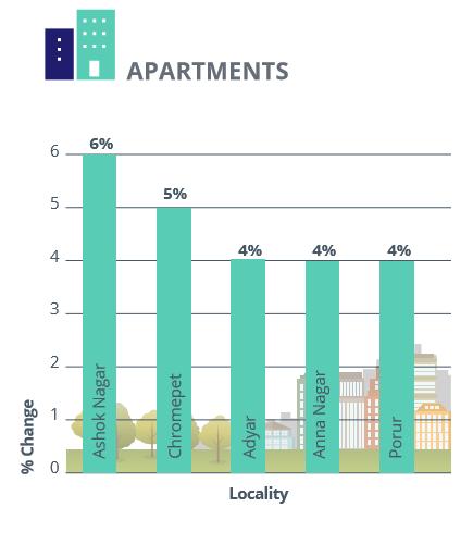 Chennai_capital analysis_apartments_Jul-Sep 2016