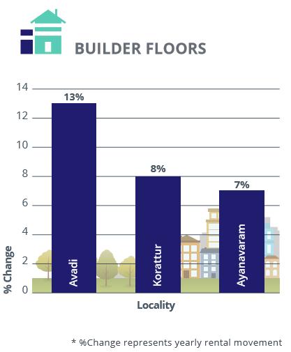 Chennai_rental analysis_builder floors_Jul-Sep 2016