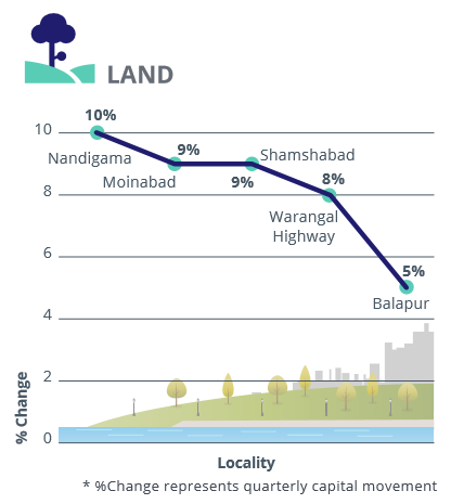 Hyderabad_capital analysis_land_Jul-Sep 2016