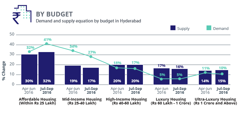Hyderabad_demand supply budget_jul-sep 2016