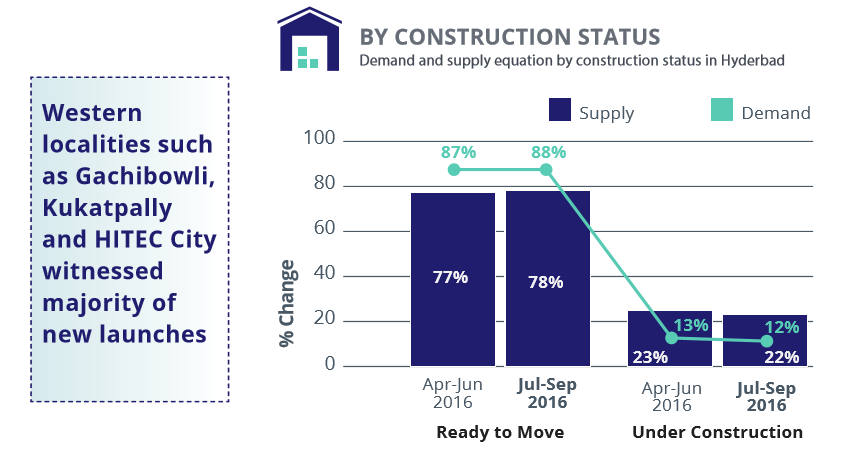 Hyderabad_demand supply construction status_jul-sep 2016