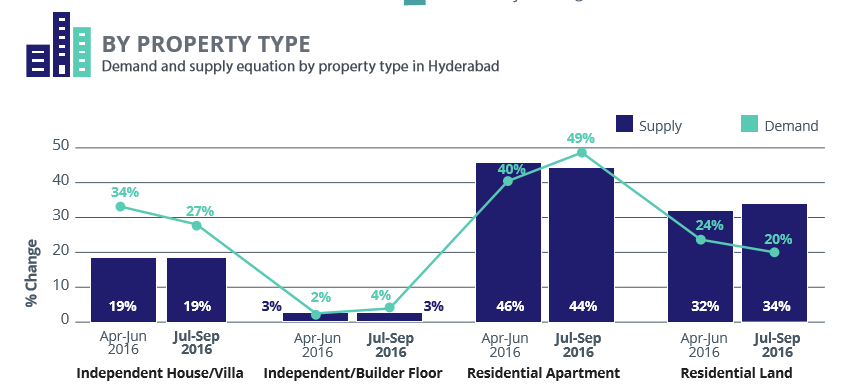 Hyderabad_demand supply property type_jul-sep 2016