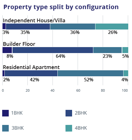 Hyderabad_property split by configuration_graph3_jul-sep 2016