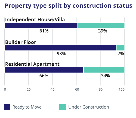 Hyderabad_property split by construction status_graph4_jul-sep 2016