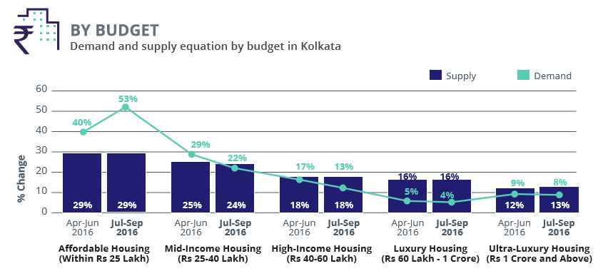 Kolkata_demand supply budget1_Jul-Sep 2016