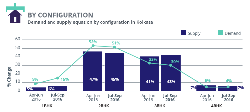 Kolkata_demand supply configuration_Jul-Sep 2016