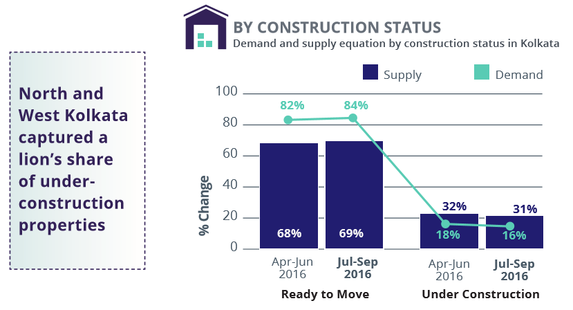 Kolkata_demand supply construction status_Jul-Sep 2016