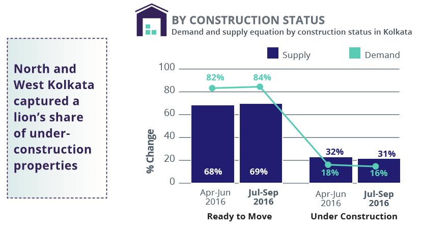 Kolkata_demand supply construction status_Jul-Sep 2016