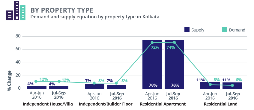 Kolkata_demand supply property type_Jul-Sep 2016