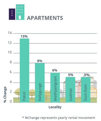 Kolkata_rental analysis_apartments_Jul-Sep 2016
