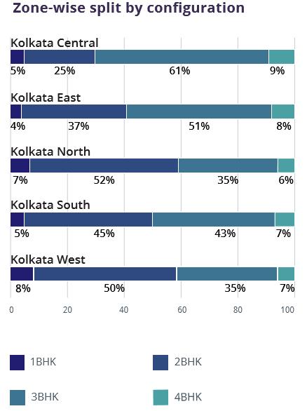 Kolkata_zone wise configuration_Jul-Sep 2016