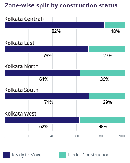 Kolkata_zone wise construction status_Jul-Sep 2016
