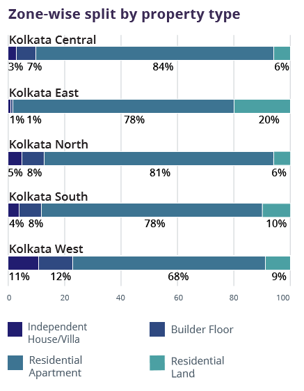 Kolkata_zone wise property type_Jul-Sep 2016