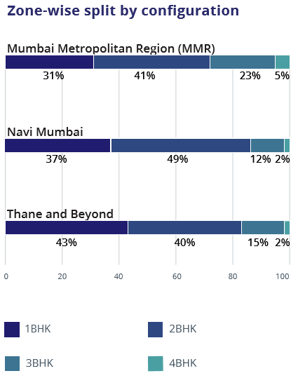 Mumbai_Zone wise configuration_Jul-Sep 2016