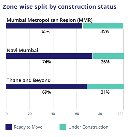 Mumbai_Zone wise construction status_Jul-Sep 2016