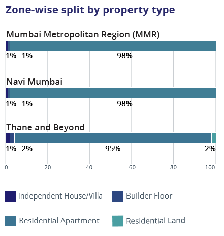Mumbai_Zone wise property type_Jul-Sep 2016