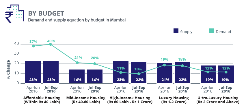 Mumbai_demand supply budget_Jul-Sep 2016
