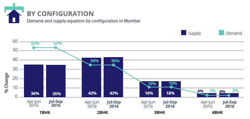 Mumbai_demand supply configuration_Jul-Sep 2016