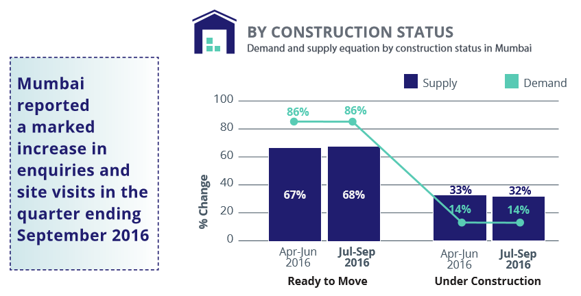 Mumbai_demand supply construction status_Jul-Sep 2016