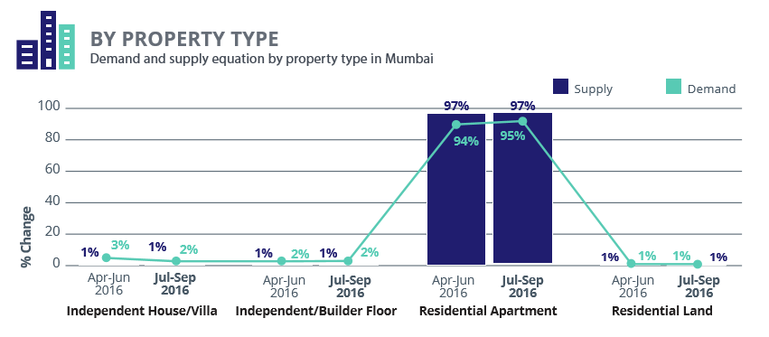 Mumbai_demand supply property type_Jul-Sep 2016