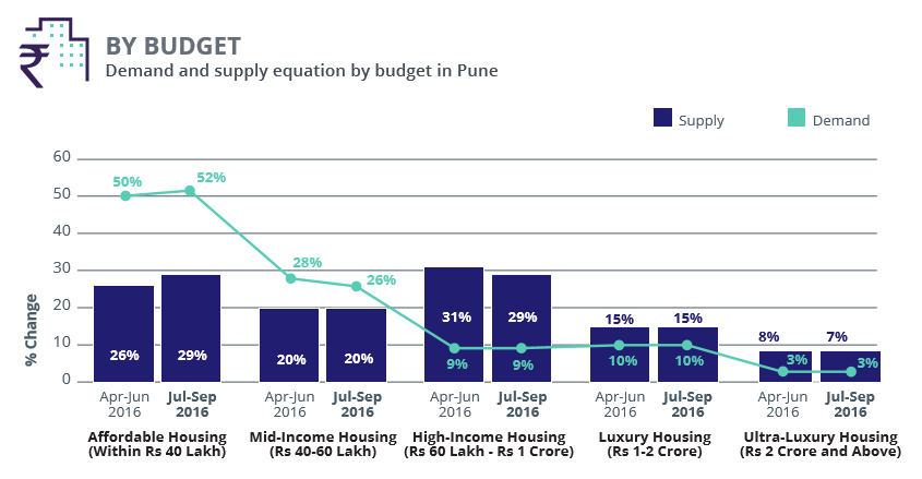 Pune_demand supply budget_Jul-Sep 2016