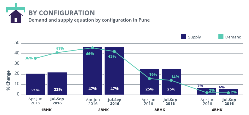 Pune_demand supply configuration_Jul-Sep 2016