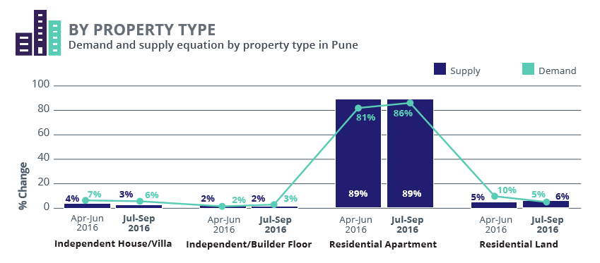 Pune_demand supply property type_Jul-Sep 2016
