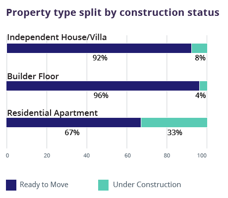 Pune_property split by construction status_graph4_Jul-Sep 2016