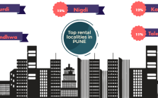 Top Rental Localities in Pune