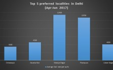 top 5 localities delhi